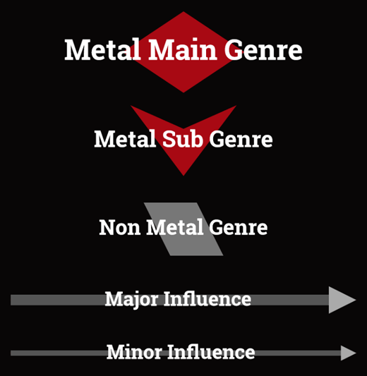 The Interactive Metal Genres Graph – Legend